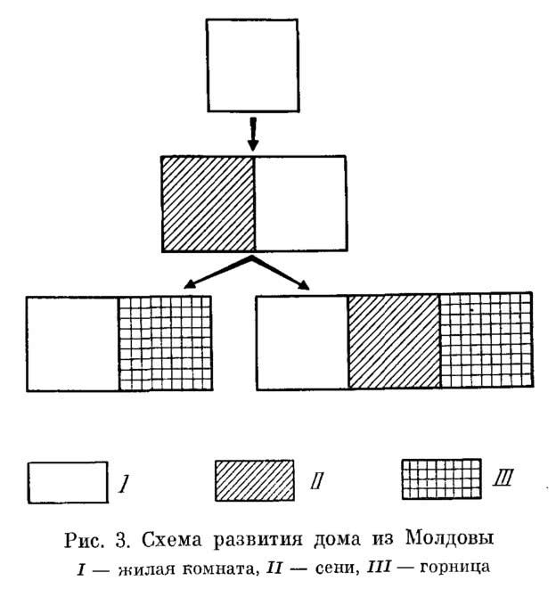 Рис. 3. Схема развития дома из Молдовы