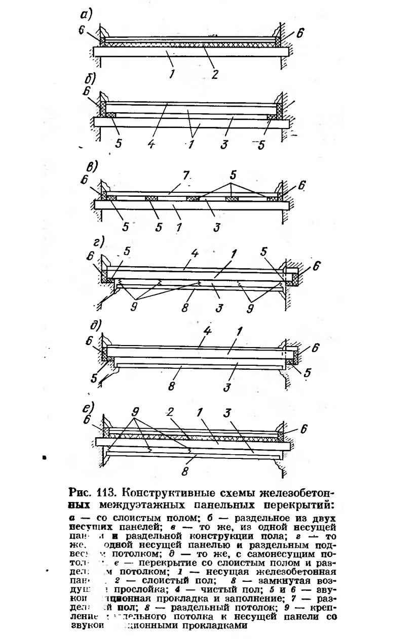 Рис. 113. Конструктивные схемы железобетонных междуэтажных панельных перекрытий