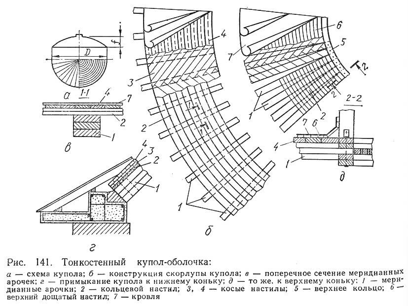 Рис. 141. Тонкостенный купол-оболочка