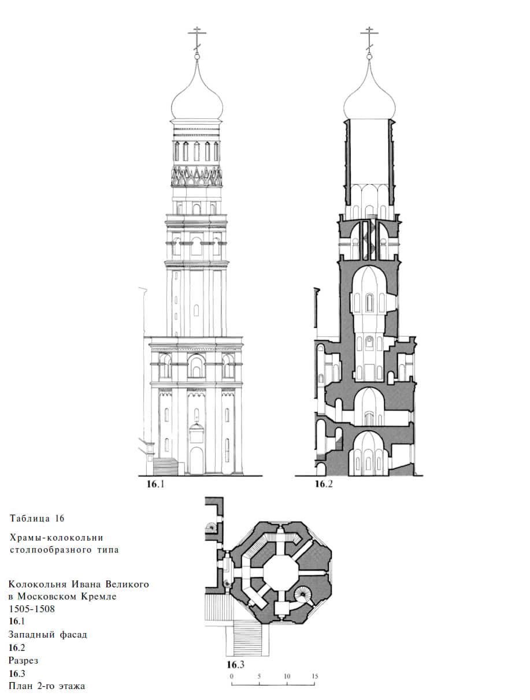 Храмы-колокольни столпообразного типа