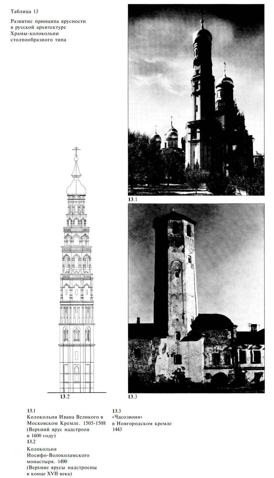 Развитие принципа ярусности в русской архитектуре Храмы-колокольни столпообразного типа