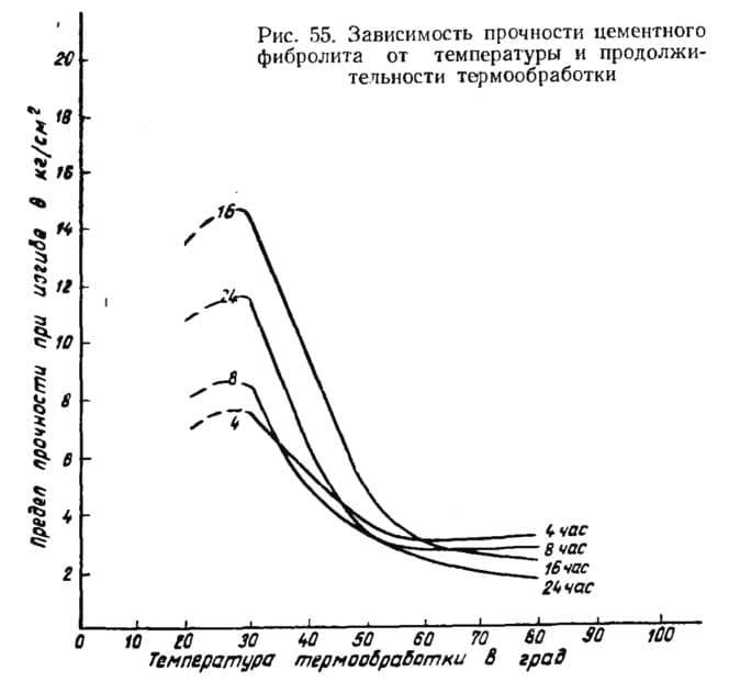 Рис. 55. Зависимость прочности цементного фибролита от температуры