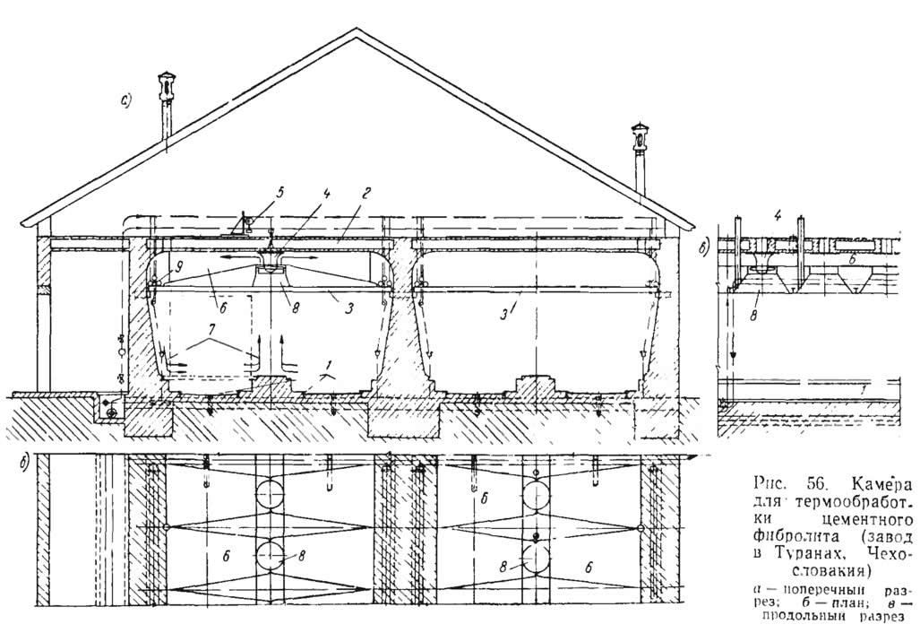 Рис. 56. Камера для термообработки цементного фибролита