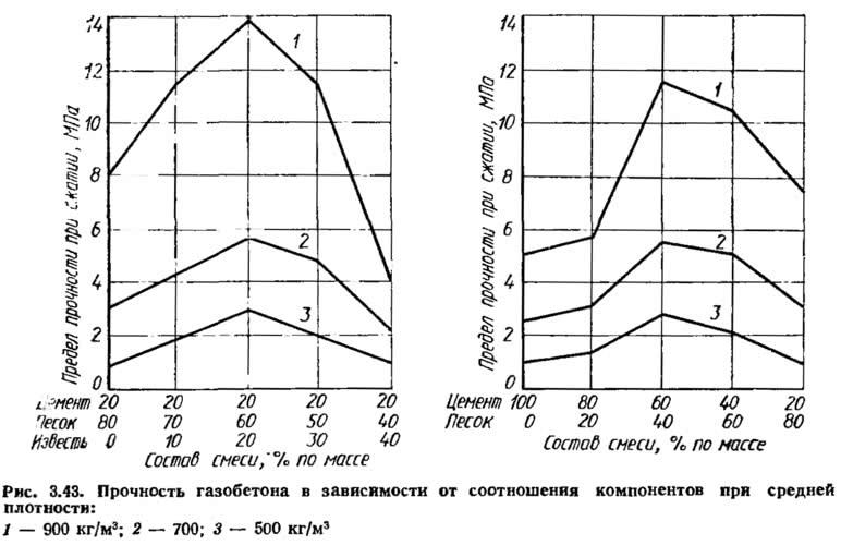 Рис. 3.43. Прочность газобетона в зависимости от соотношения компонентов при средней плотности