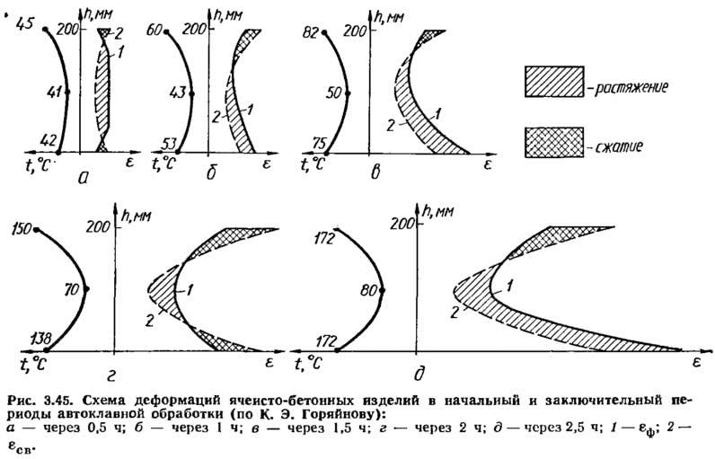 Рис. 3.45. Схема деформаций ячеисто-бетонных изделий
