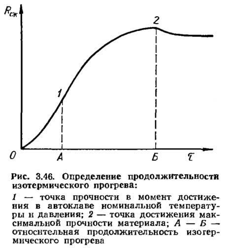 Рис. 3.46. Определение продолжительности изотермического прогрева