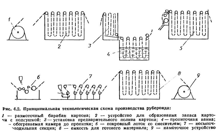 Рис. 4.2. Принципиальная технологическая схема производства рубероида