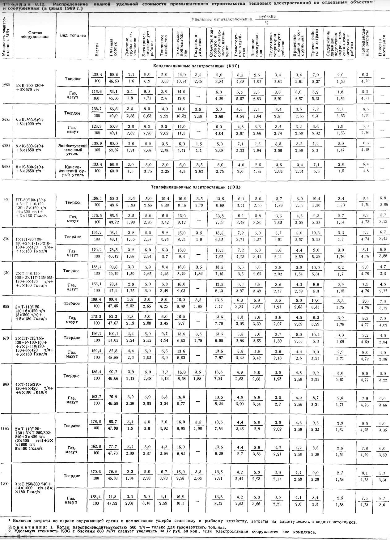 Таблица 8.12.