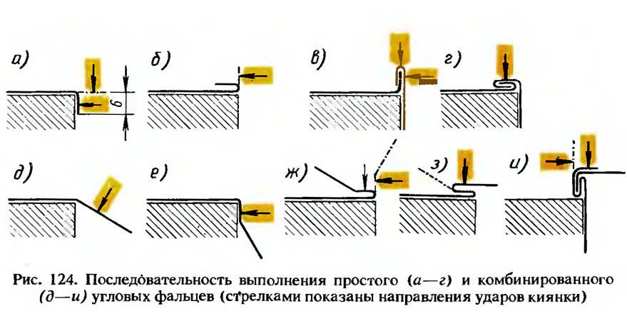 Рис. 124. Последовательность выполнения угловых фальцев