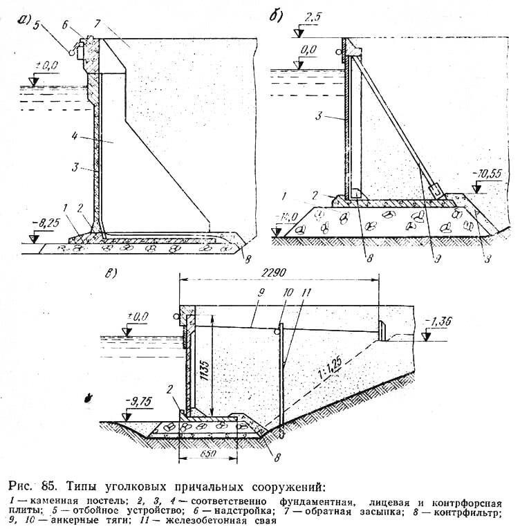 Рис. 85. Типы уголковых причальных сооружений