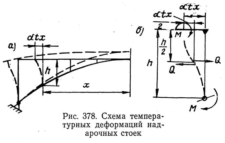 Рис. 378. Схема температурных деформаций надарочных стоек