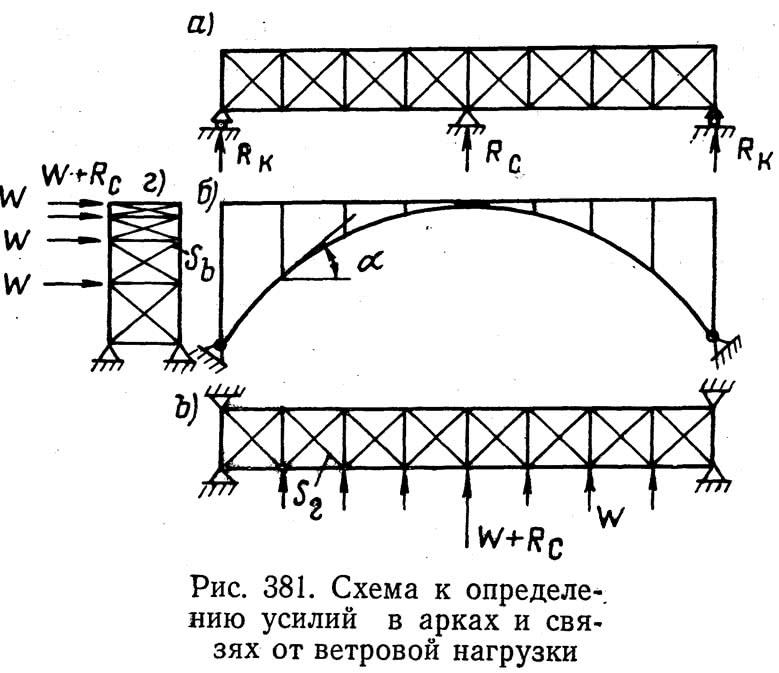 Рис. 381. Схема к определению усилий в арках и связях от ветровой нагрузки