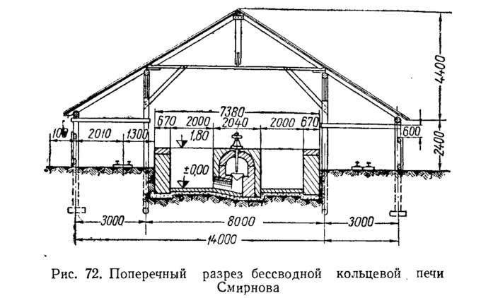 Рис. 72. Поперечный разрез бессводной кольцевой печи Смирнова
