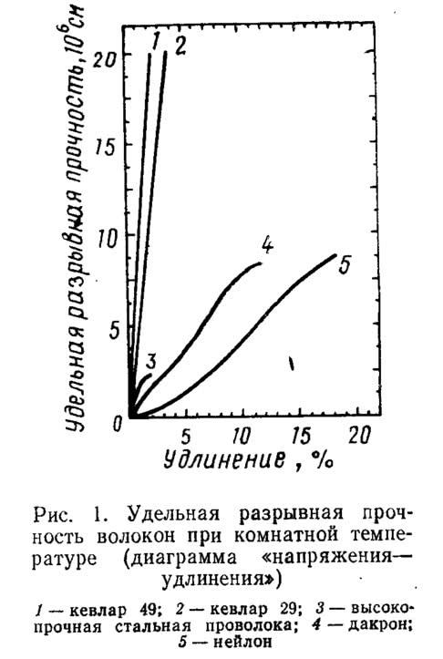 Рис. 1. Удельная разрывная прочность волокон при комнатной температуре