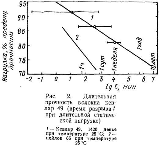 Рис. 2. Длительная прочность волокна кевлар 49