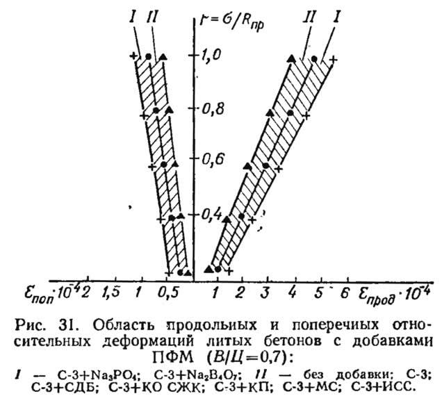 Рис. 31. Область продольных и поперечных деформаций литых бетонов с добавками ПФМ