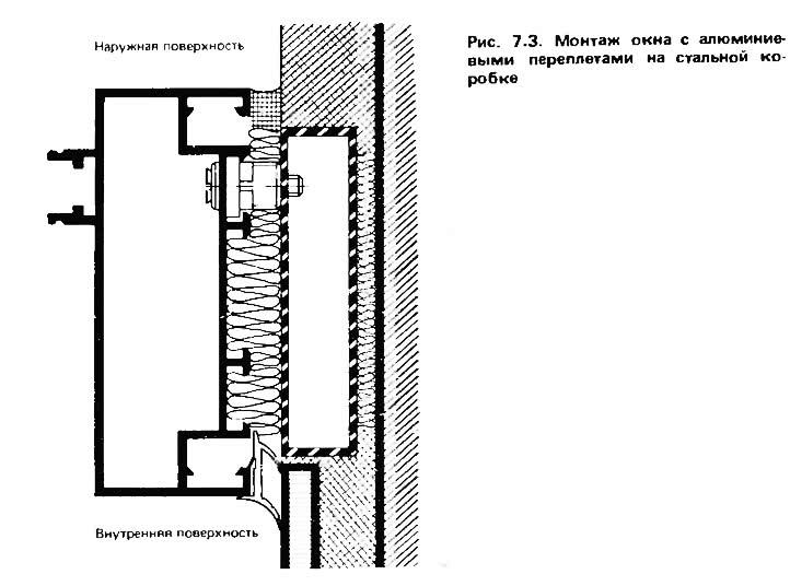 Рис. 7.3. Монтаж окна с алюминиевыми переплетами на стальной коробке