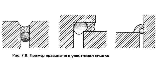 Рис. 7.8. Пример правильного уплотнения стыков
