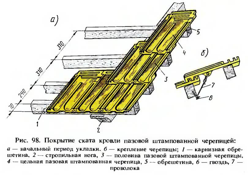 Рис. 98. Покрытие ската кровли пазовой штампованной черепицей
