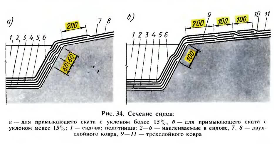 Рис. 34. Сечение ендов