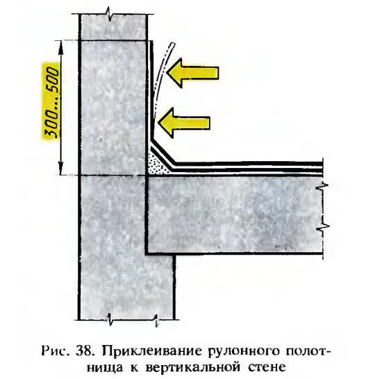 Рис. 38. Приклеивание рулонного полотнища к вертикальной стене