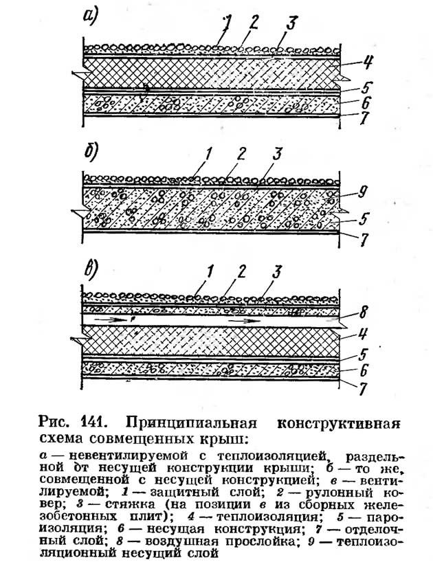 Рис. 141. Принципиальная конструктивная схема совмещенных крыш