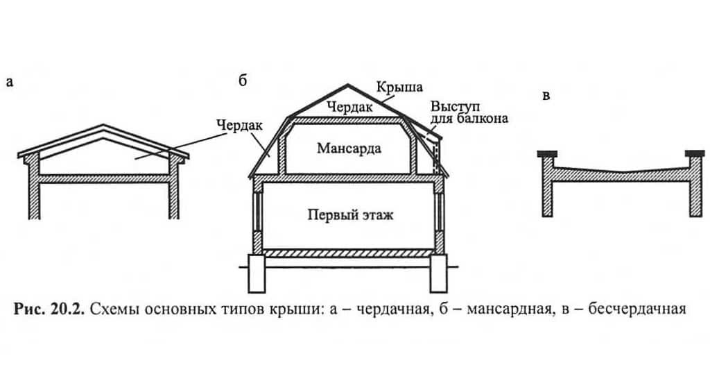 Рис. 20.2. Схемы основных типов крыши