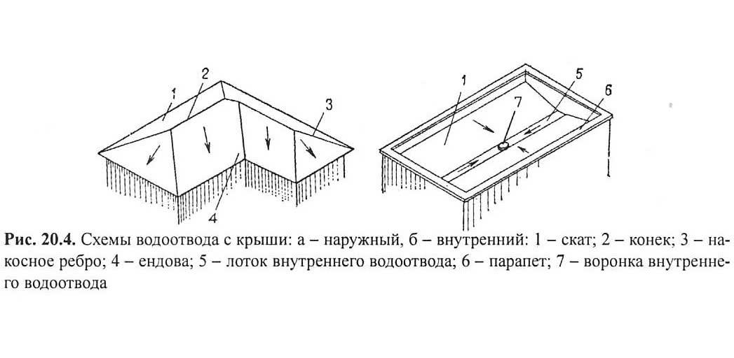 Рис. 20.4. Схемы водоотвода с крыши
