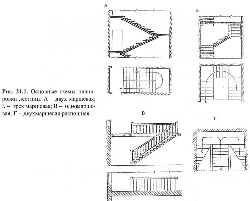 Рис. 21.1. Основные схемы планировки лестниц