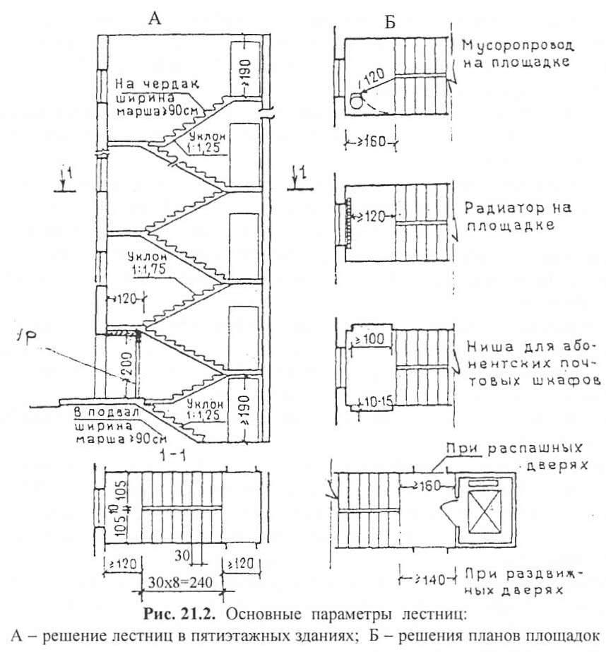 Рис. 21.2. Основные параметры лестниц