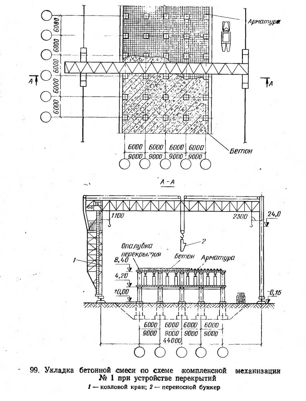 99. Укладка бетонной смеси по схеме комплексной механизации №1