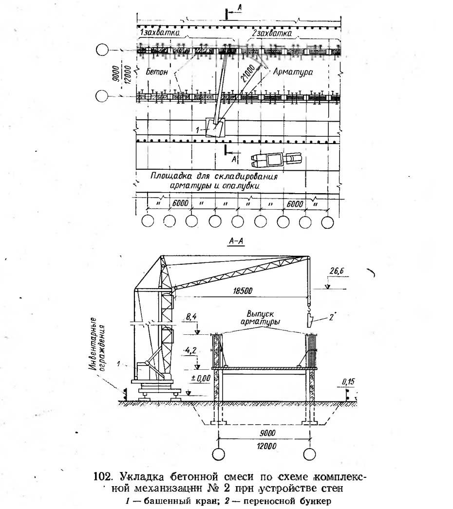 102. Укладка бетонной смеси по схеме комплексной механизации №2