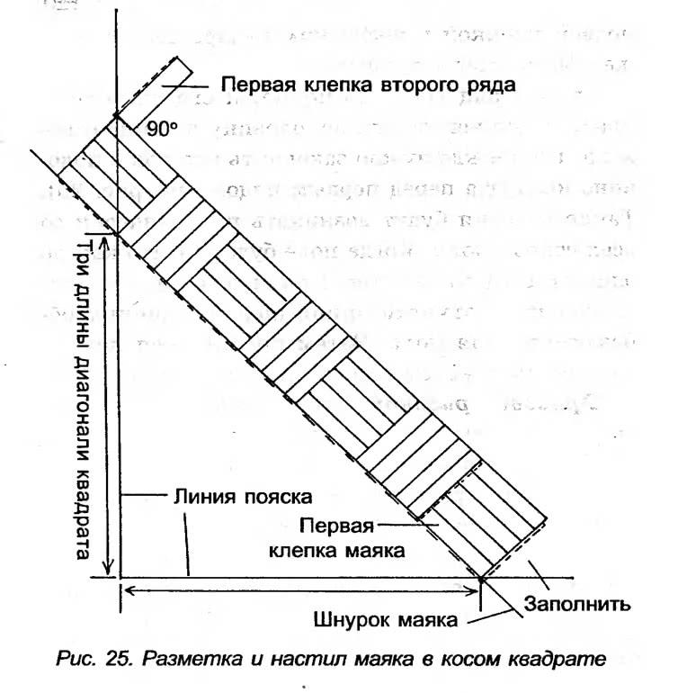 Рис. 25. Разметка и настил маяка в косом квадрате