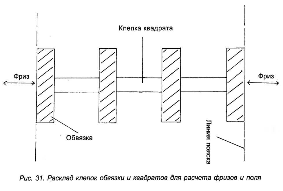 Рис. 31. Расклад клепок обвязки и квадратов для расчета фризов и поля