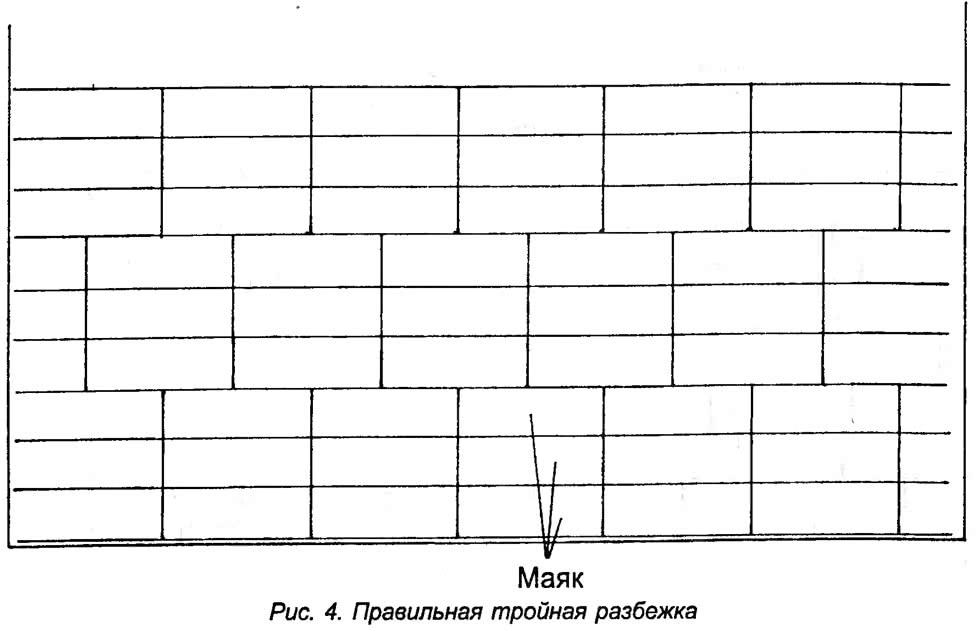 Рис. 4. Правильная тройная разбежка