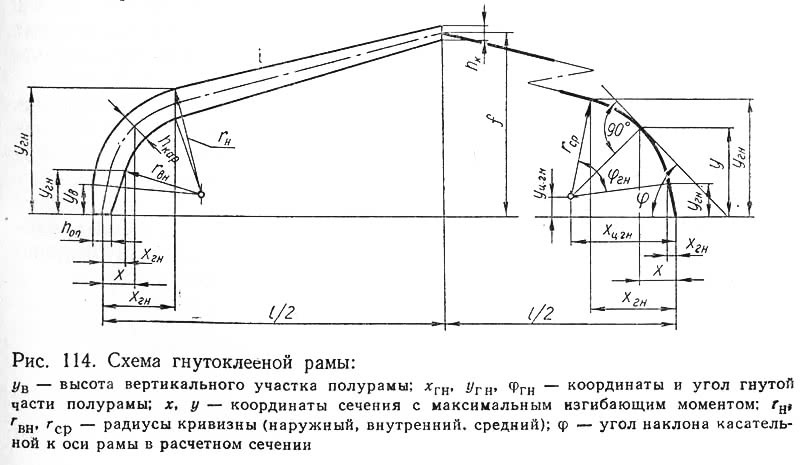 Рис. 114. Схема гнутоклееной рамы