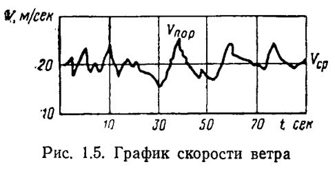 Рис. 1.5. График скорости ветра