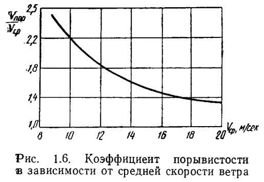 Рис. 1.6. Коэффициент порывистости в зависимости от средней скорости ветра