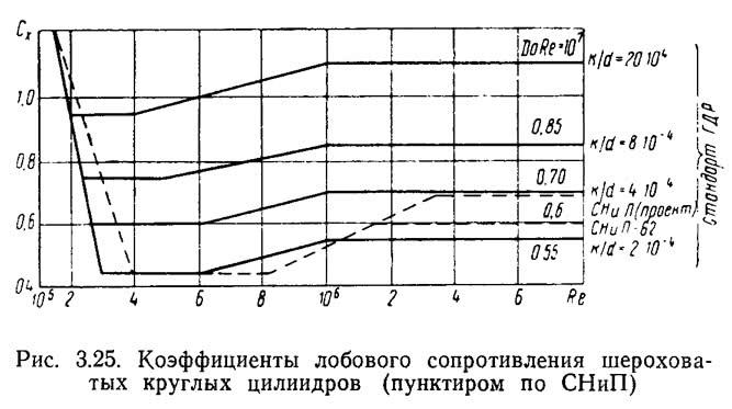 Рис. 3.25. Коэффициенты лобового сопротивления шероховатых круглых цилиндров