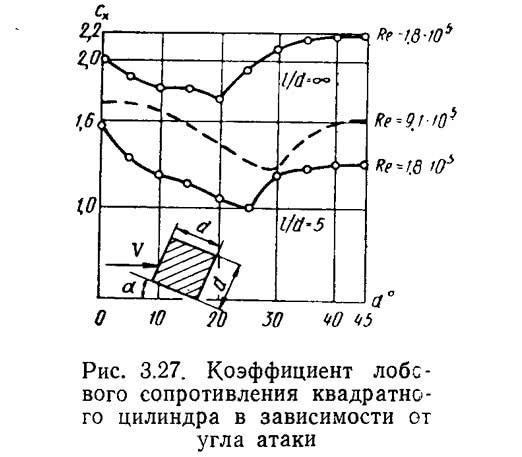 Рис. 3.27. Коэффициент лобового сопротивления квадратного цилиндра