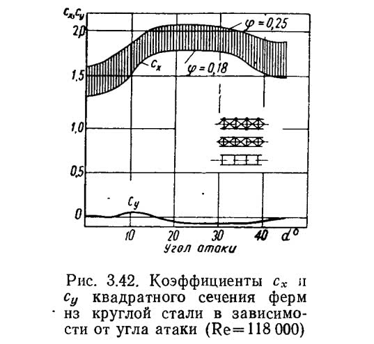 Рис. 3.42. Коэффициенты сх и су квадратного сечения ферм нз круглой стали