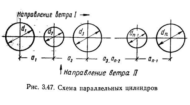 Рис. 3.47. Схема параллельных цилиндров
