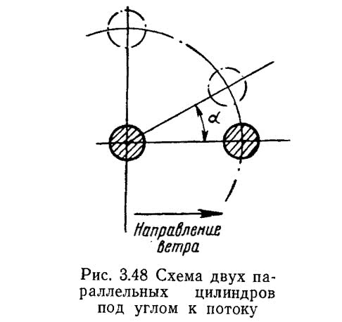 Рис. 3.48 Схема двух параллельных цилиндров под углом к потоку