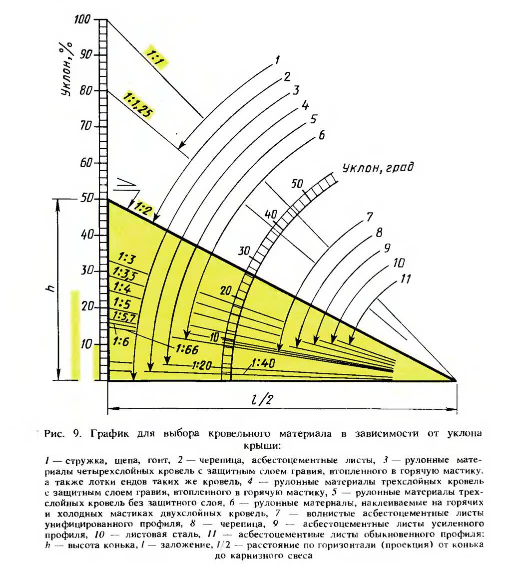 Рис. 9. График для выбора кровельного материала в зависимости от уклона крыши
