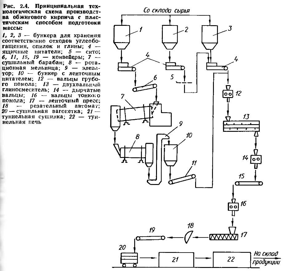Рис. 2.4. Технологическая схема производства обжигового кирпича