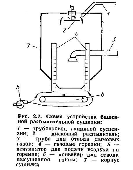 Рис. 2.7. Схема устройства башенной распылительной сушилки