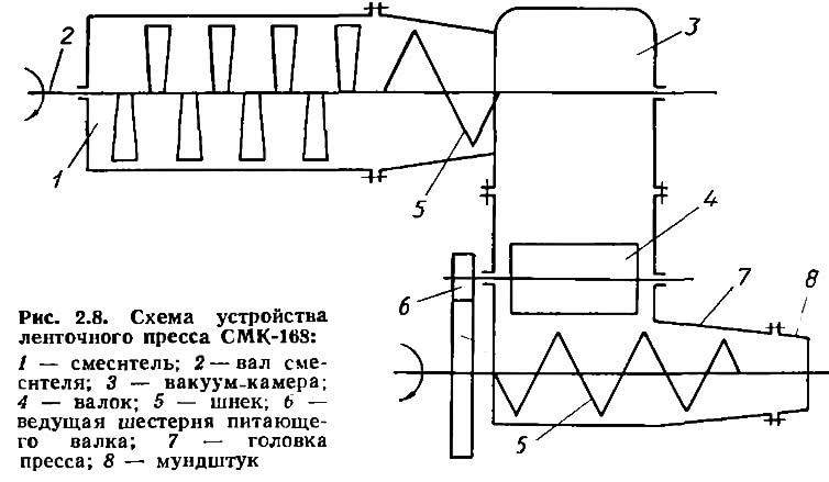 Рис. 2.8. Схема устройства ленточного пресса CMK-168