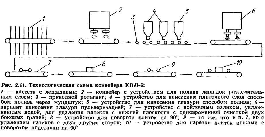 Рис. 2.11. Технологическая схема конвейера КПЛ-4