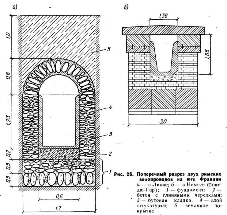 Рис. 26. Поперечный разрез двух римских водопроводов на юге Франции