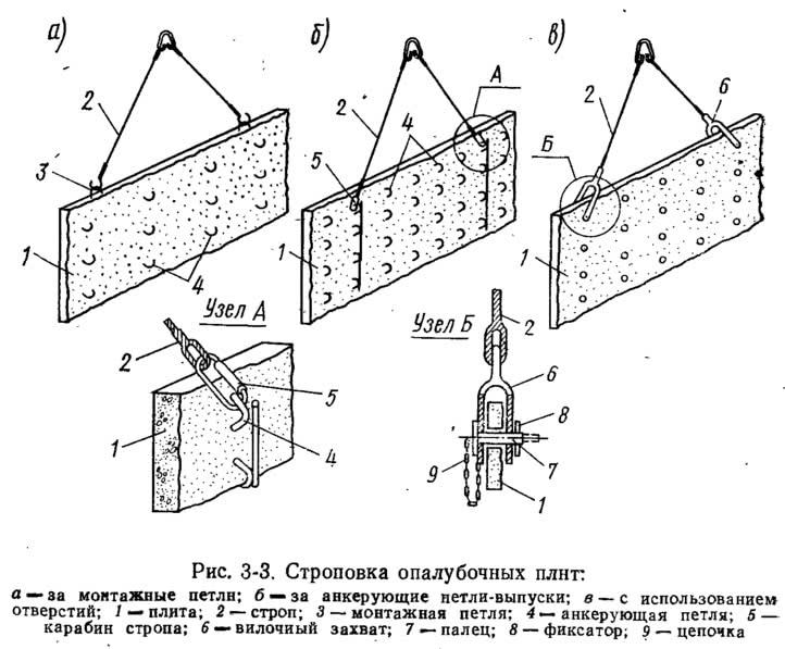 Рис. 3-3. <a href='https://kran-info.ru/b/book/7/page/6-glava-5-proizvodstvo-rabot/35-5-5-sposobi-obvyazki-zatsepki-i-shemi-stropovki-gruzov' target='_blank'><a href='https://kran-info.ru/b/book/7/page/3-glava-2-ustroystva-i-mehanizmi-dlya-stropalnih-i-takelazhnih-rabot/18-2-4-stropi-i-gruzozahvatnie-ustroystva' target='_blank'>Строповка</a></a> опалубочных плит